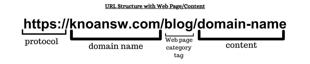 URL Structure with Web page or content
