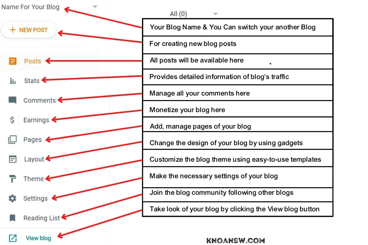 BlogSpot Dashboard after creating blog